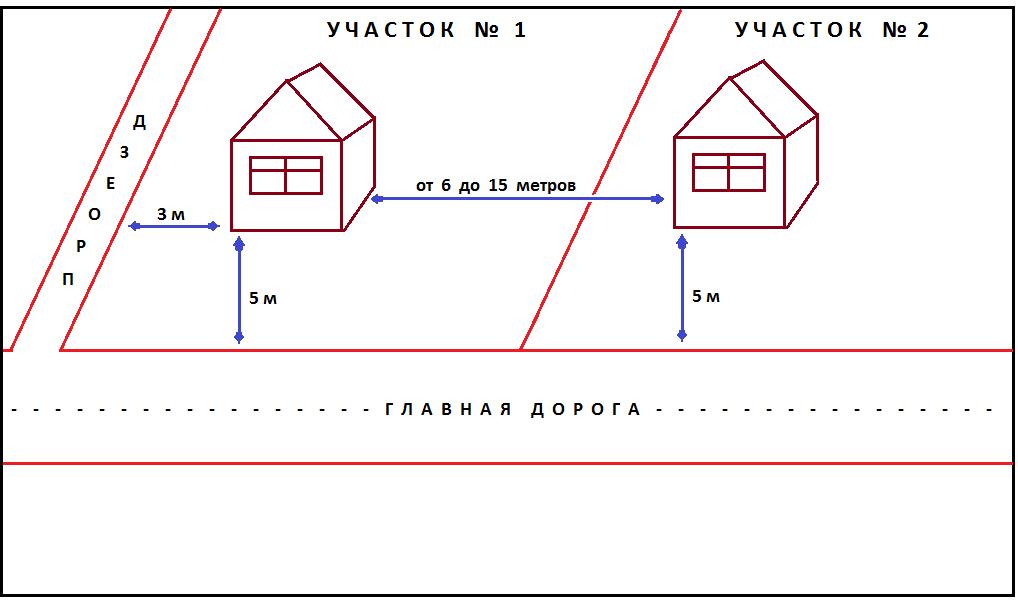Расстояние между красной линией и линией застройки