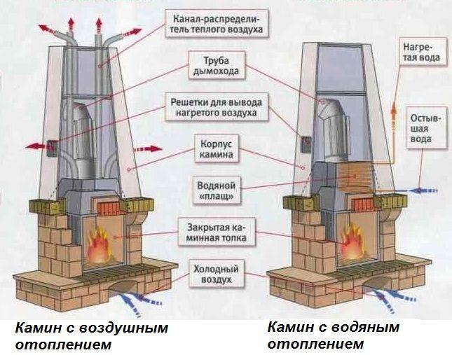 Как образуется тепло от камина и как его сохранить