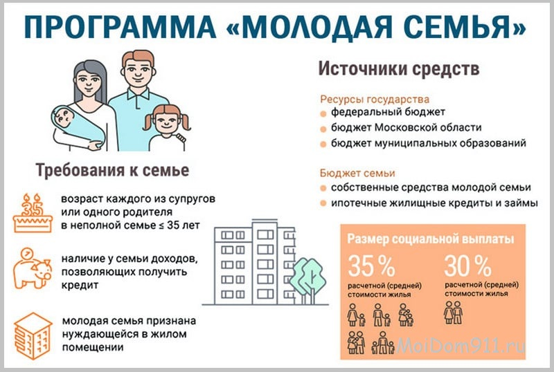 """Программа """"Молодая семья"""" 2020 - условия получения сертификата"""