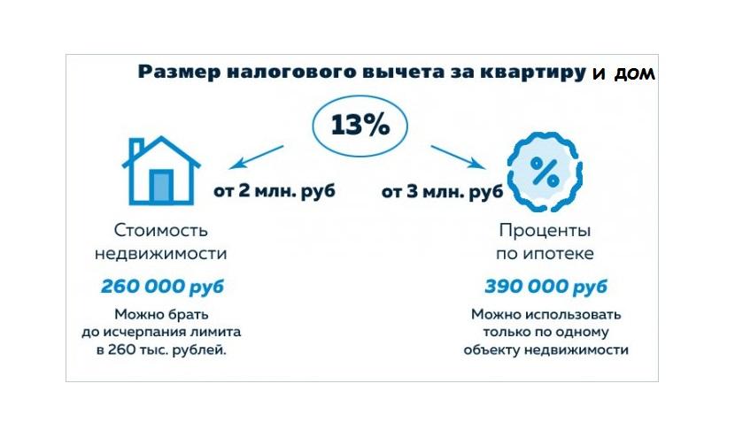 как узнать сколько положено вычета при покупке квартиры