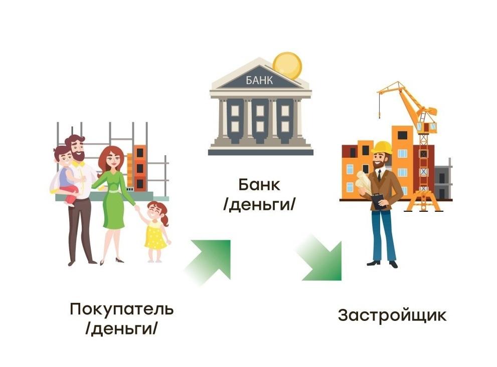 как открыть счет эскроу при покупке квартиры в долевом